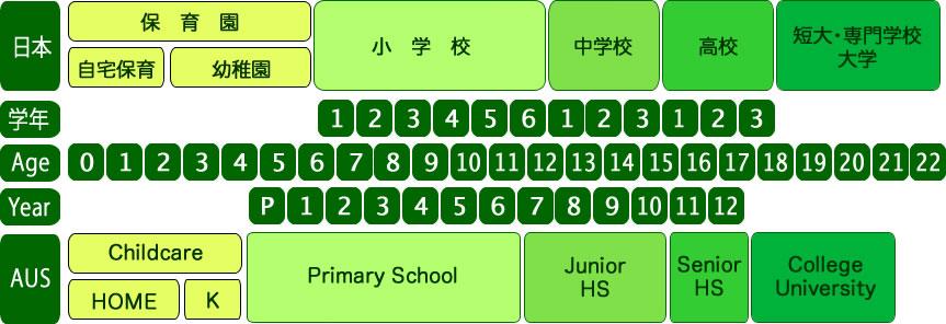 オーストラリアと日本比較、学年、年齢、教育システム